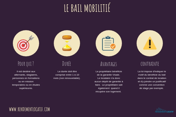 bail mobilite infographie